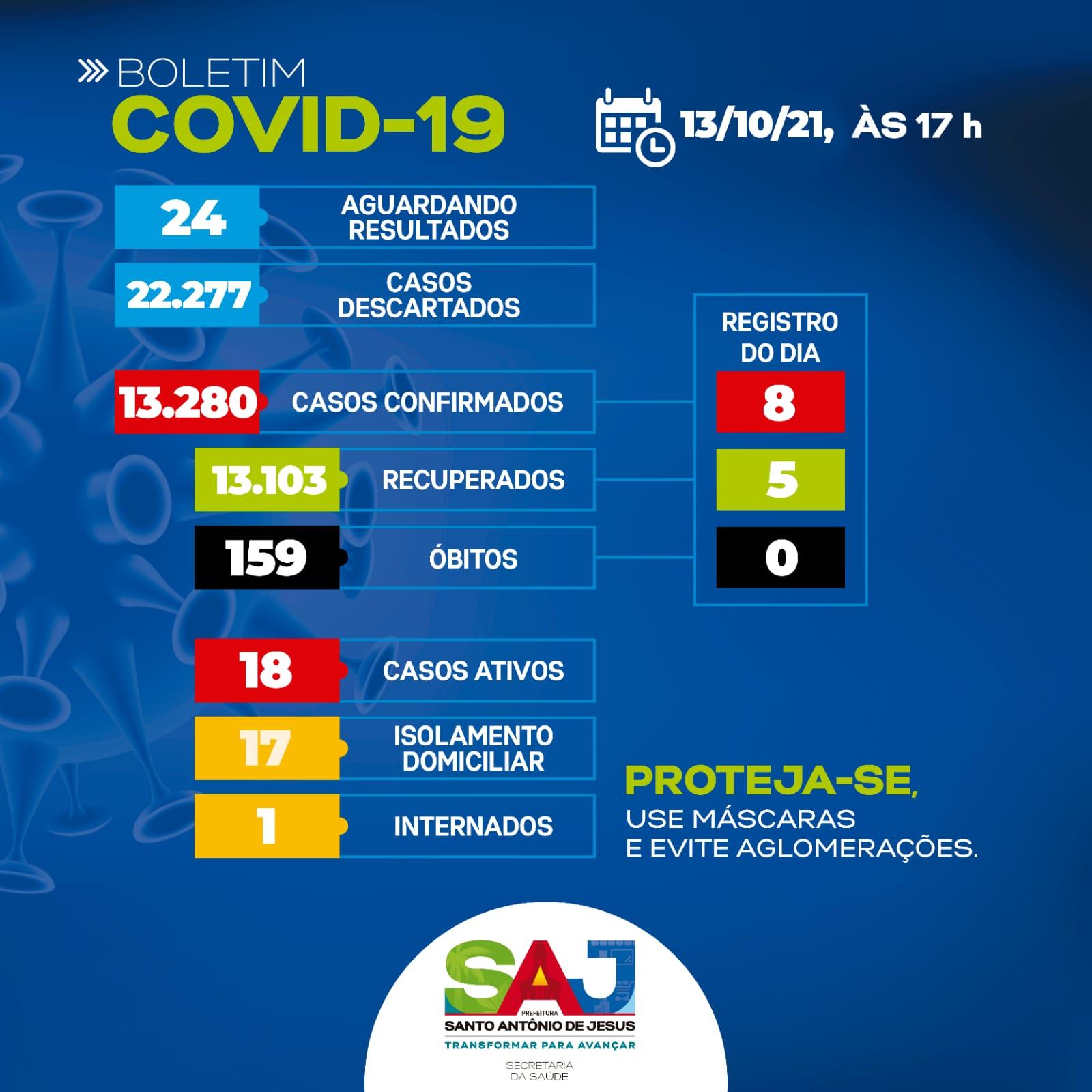 SAJ registra 8 novos casos de Covid-19 nas últimas 24h